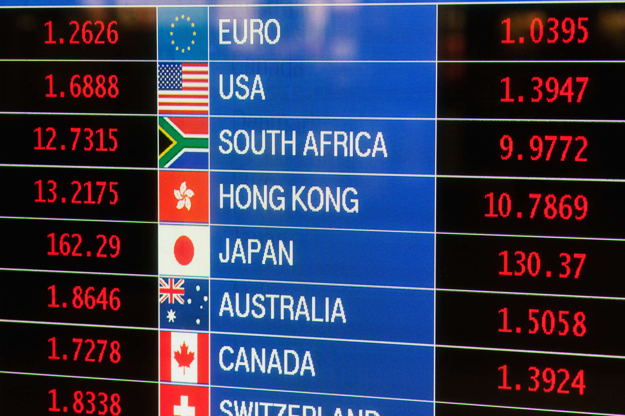Protect Yourself From Foreign Currency Risk