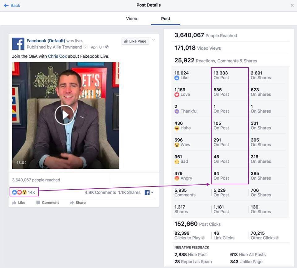 Facebook blog post metrics 161209