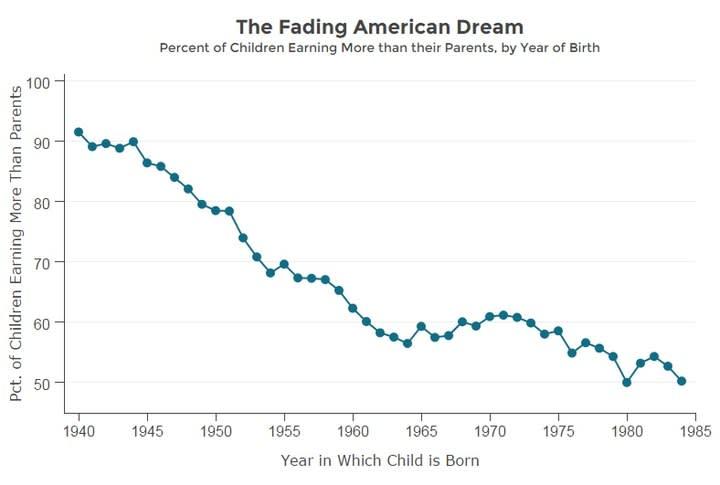 Chart asset: american dream 2