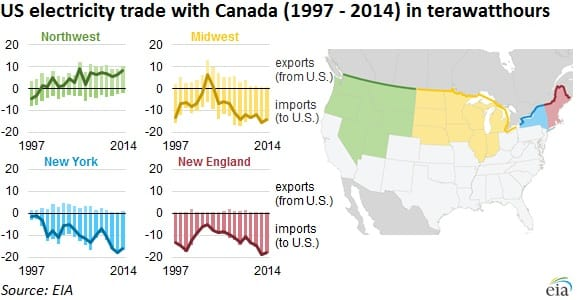 US Canada electricity EIA 161213 EC