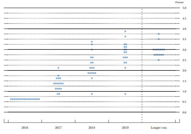 Fed Dot Plot December 14 2016
