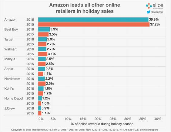 Amazon leads all retailers in holiday sales 161223