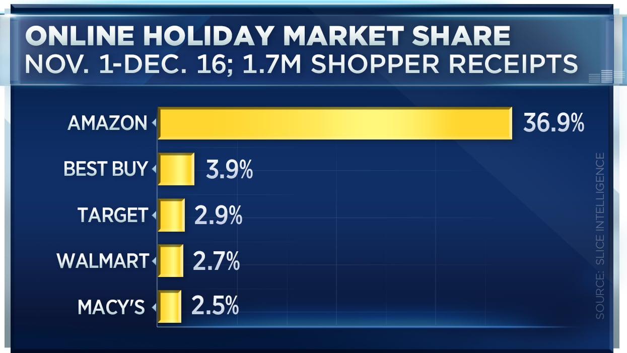 CNBC: Online holiday market share