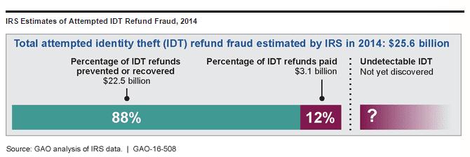 Tax fraud chart ANDERSON 161228 EC