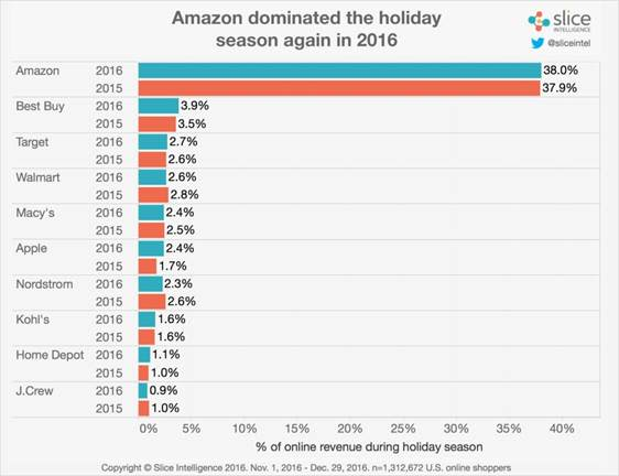 Amazon Dominated Holiday Chart 2016