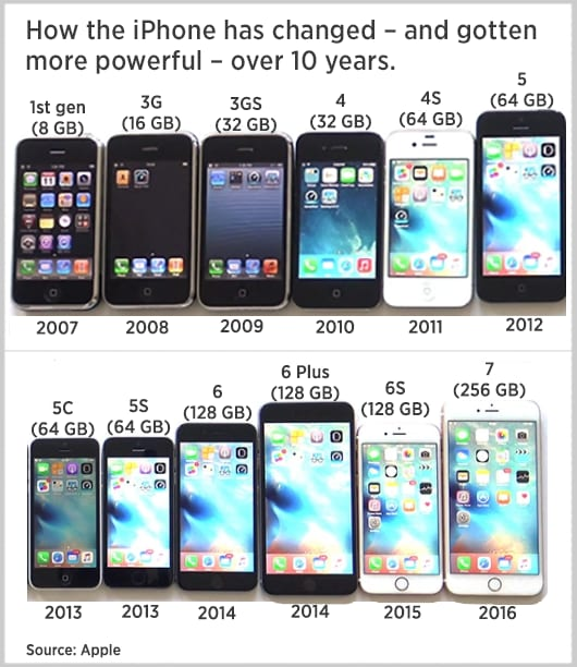 iPhone over the years 170105