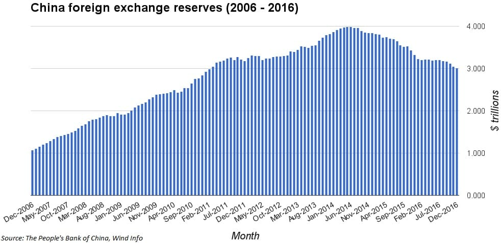 china fx reserves 170107 ec