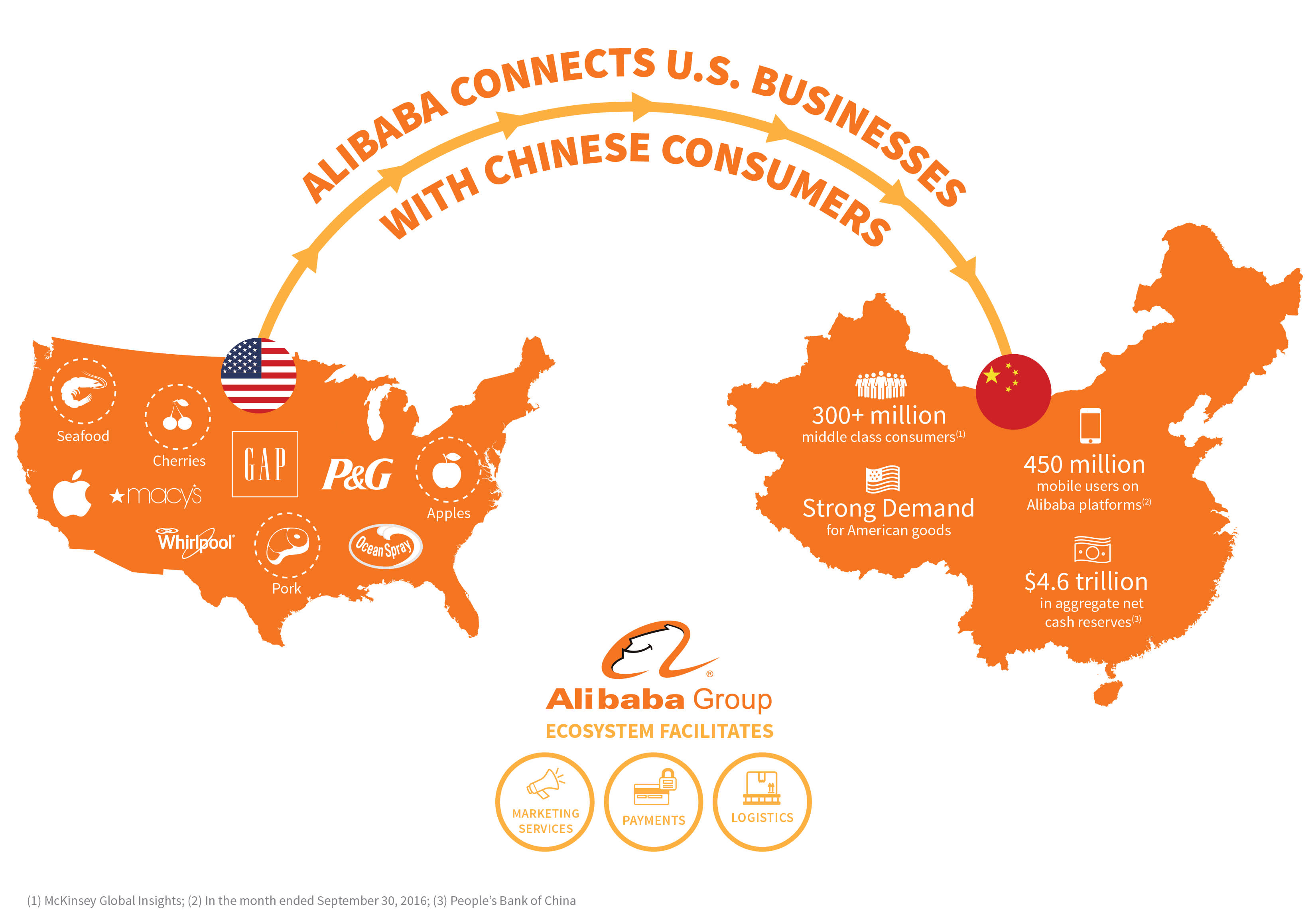 Alibaba Group USA China infographic 170109