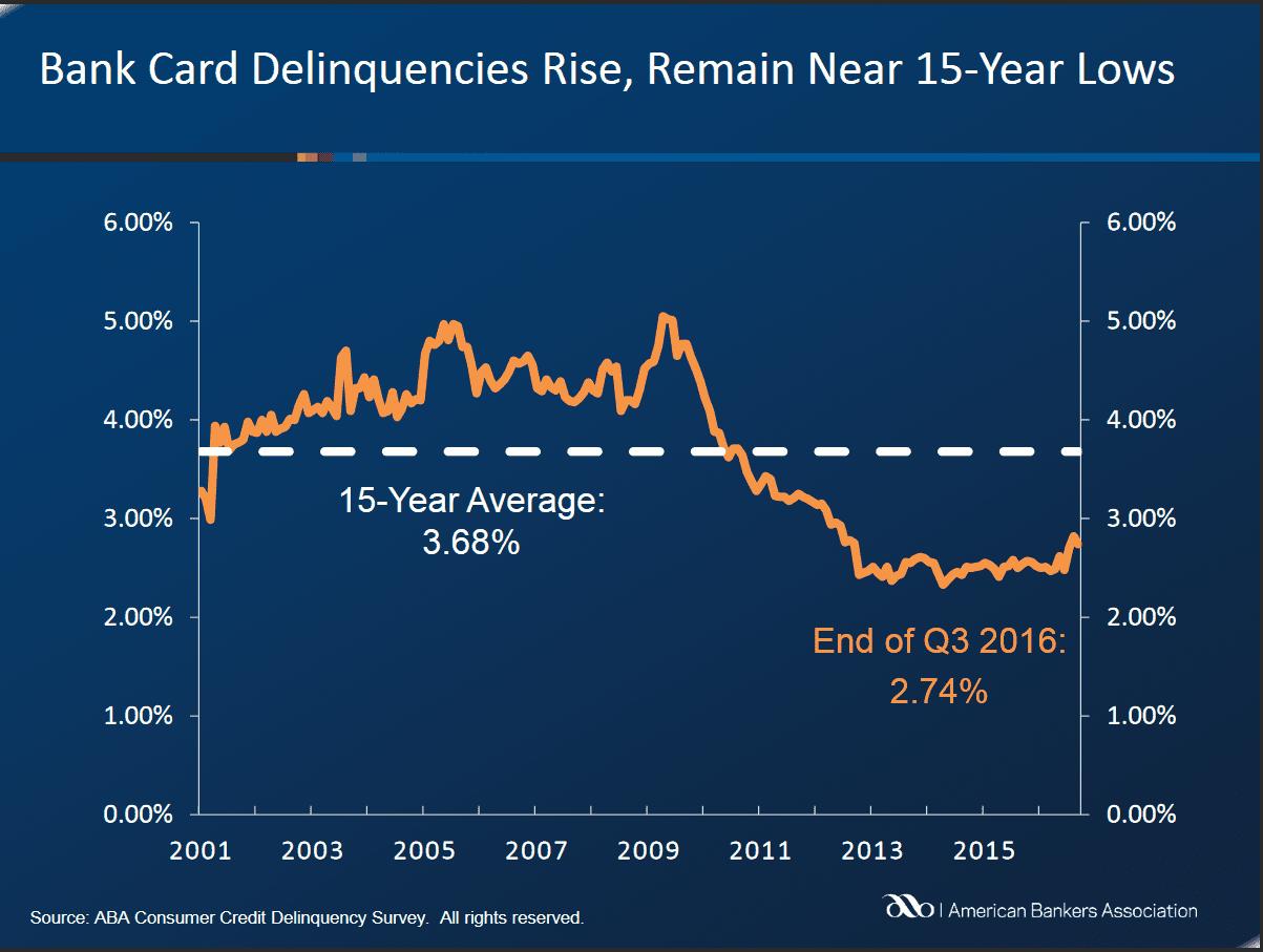 Card delinquencies GRANT 20170111PF