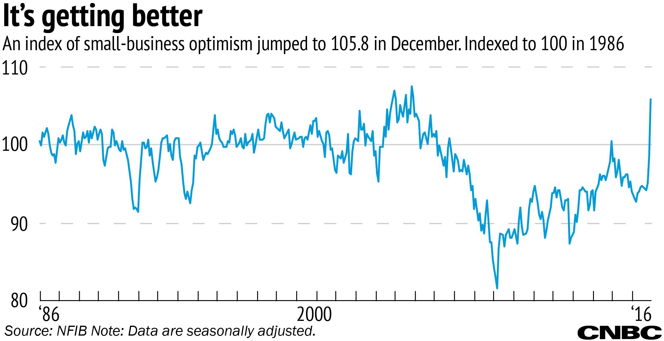 SB optimism chart NWELLS 170110 EC