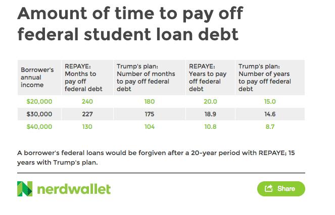 Trump student loans MERCADO 170111