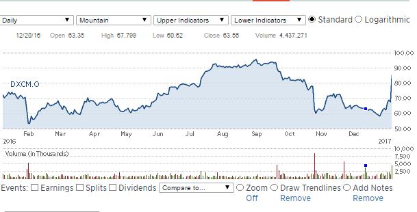 DexCom Stock Performance