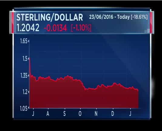 Sterling chart 1