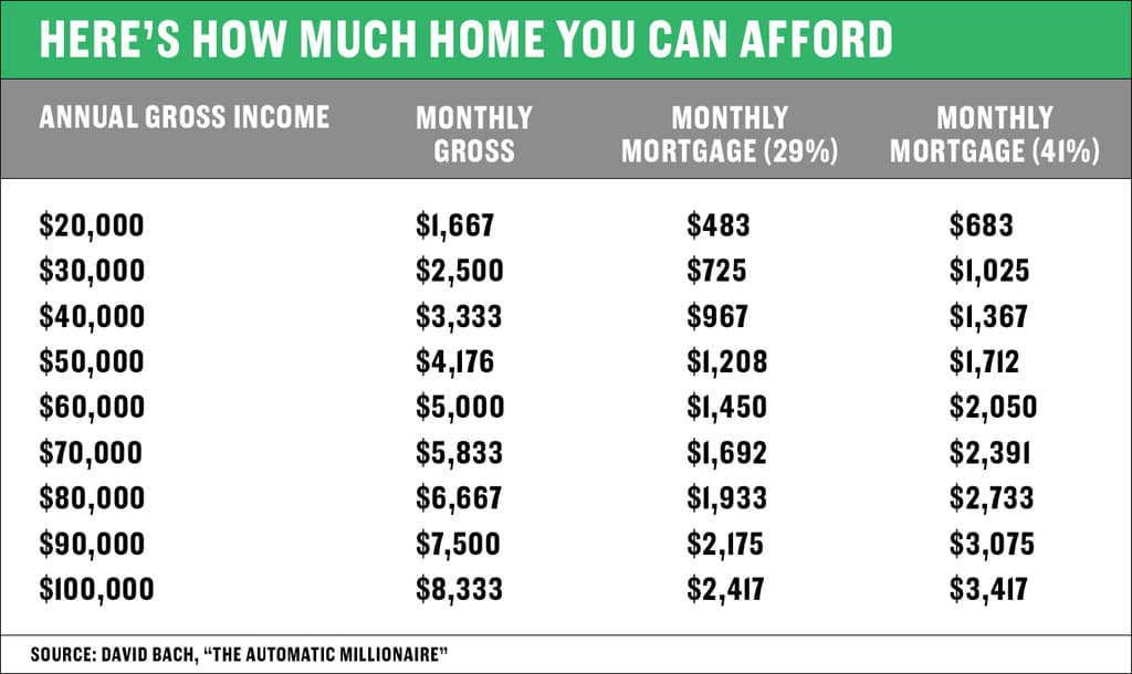 Here's how to figure out how much home you can afford