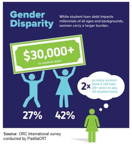 gender disparity chart DICKLER 012417 EC