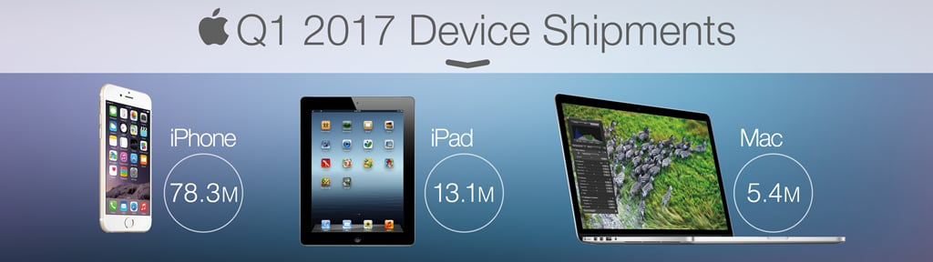 Apple Q1 2017 Device Shipment wall graphic cnbc