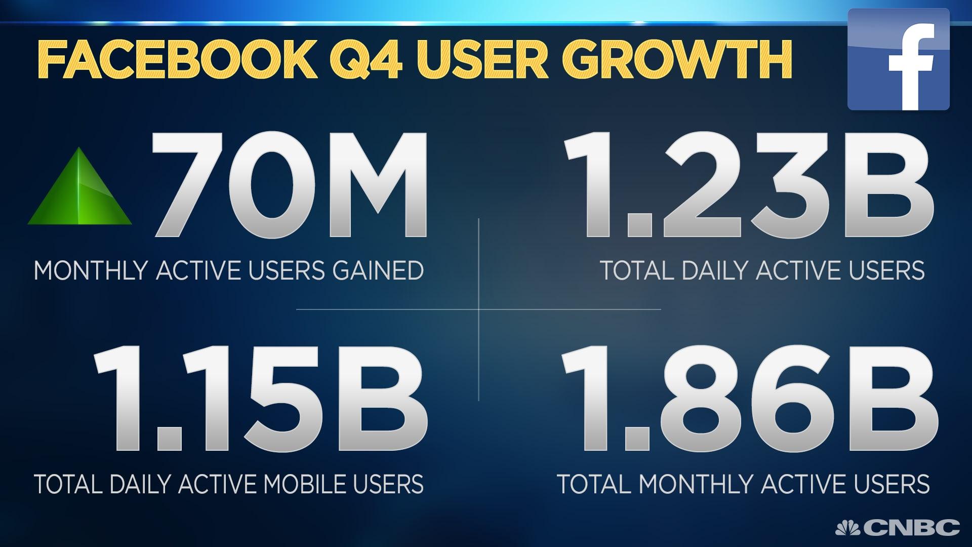 CNBC: Facebook user growth
