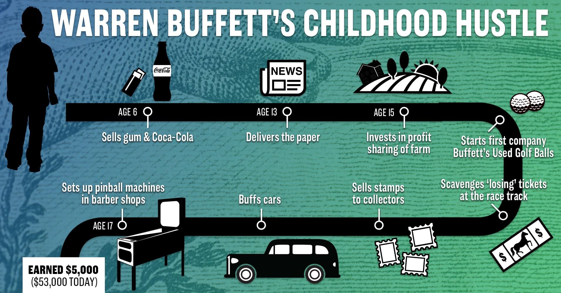 Buffett infographic childhood entrepreneurship