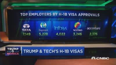 H-1B visas in jeopardy