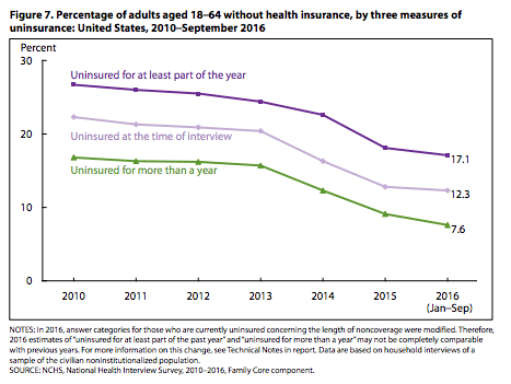 Percentage of adults aged 18–64 without health insurance, by three measures of uninsurance: United States, 2010–September 2016