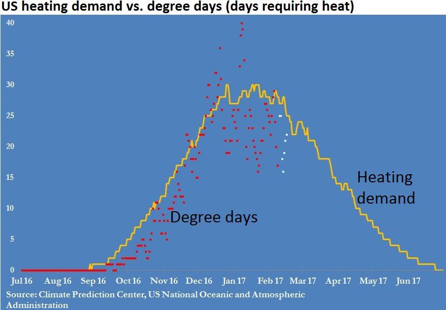 US heating v days 170216 EC