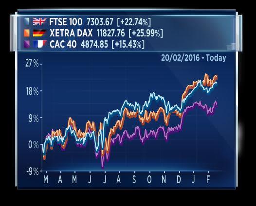 European Stocks Brexit