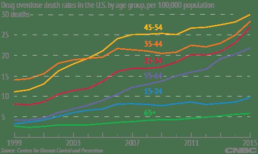 Overdose by age chart NWELLS 170222 EC