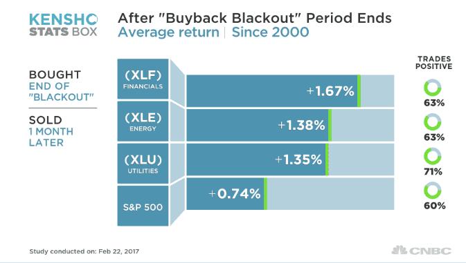 Kensho Buyback sectors