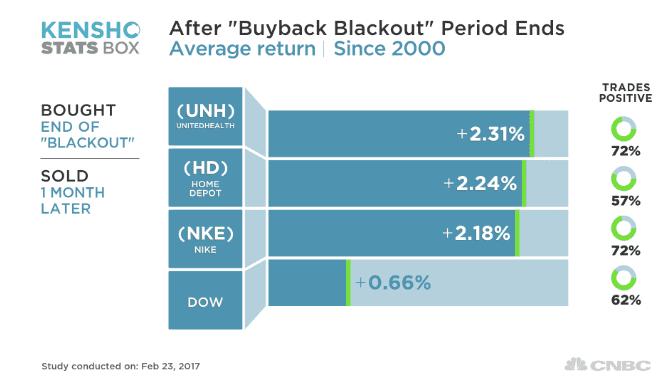 Kensho buyback stocks