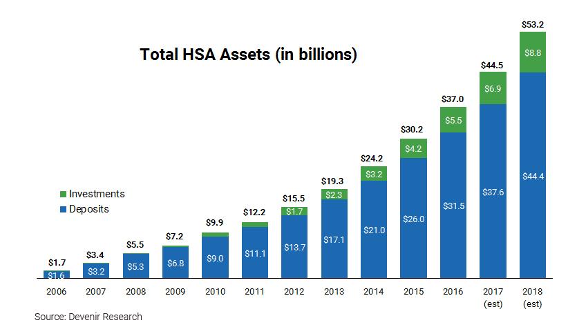 HSA chart ANDERSON 170301 EC