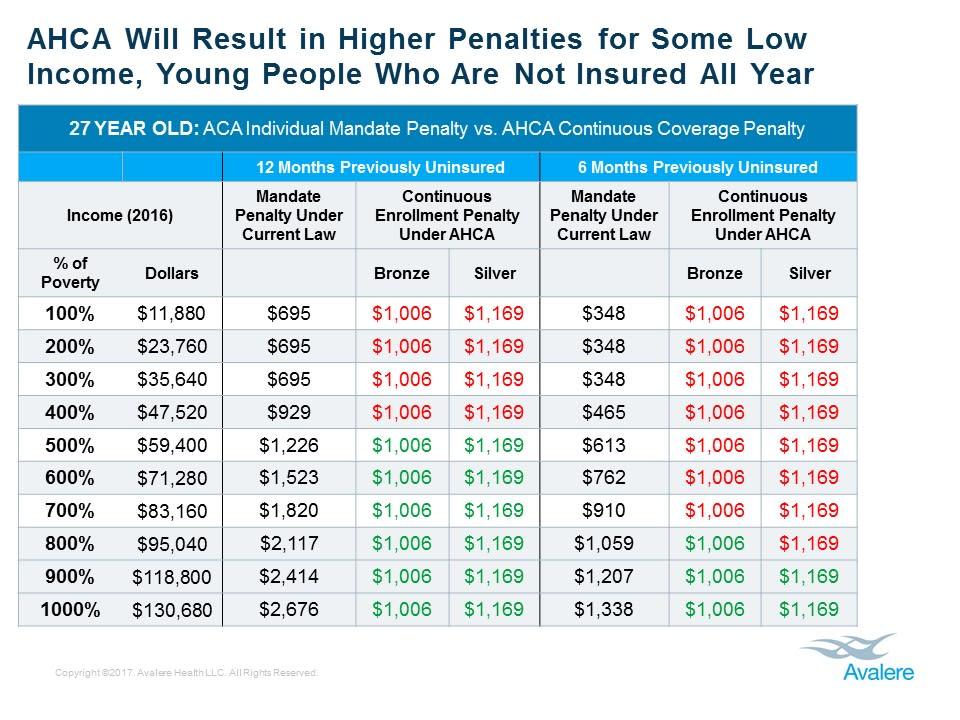 ONE TIME USE: AHCA Penalties