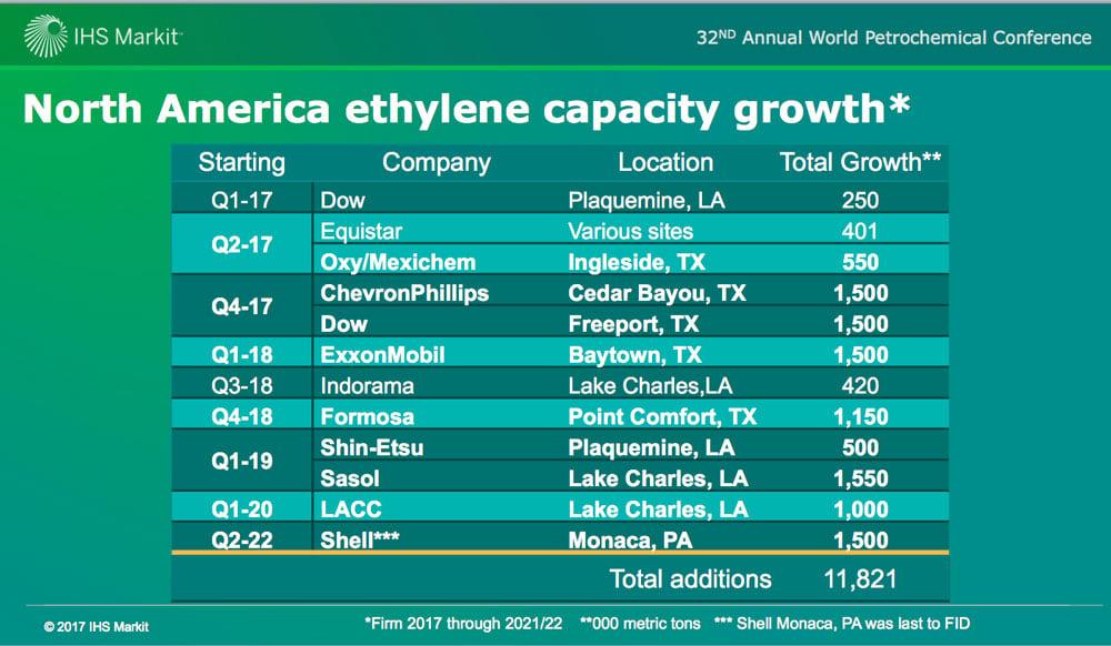 ONE TIME USE: Ethylene capacity growth