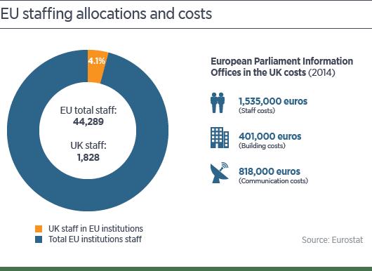 UK contribution to EU budget