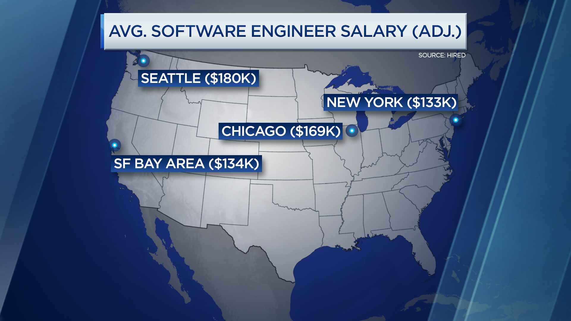 CNBC: Software engineer salaries