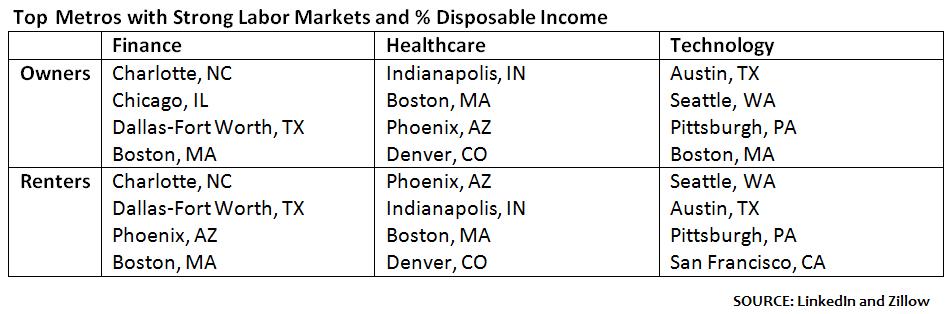 Best housing markets for hot jobs GRANT 20170320 PF