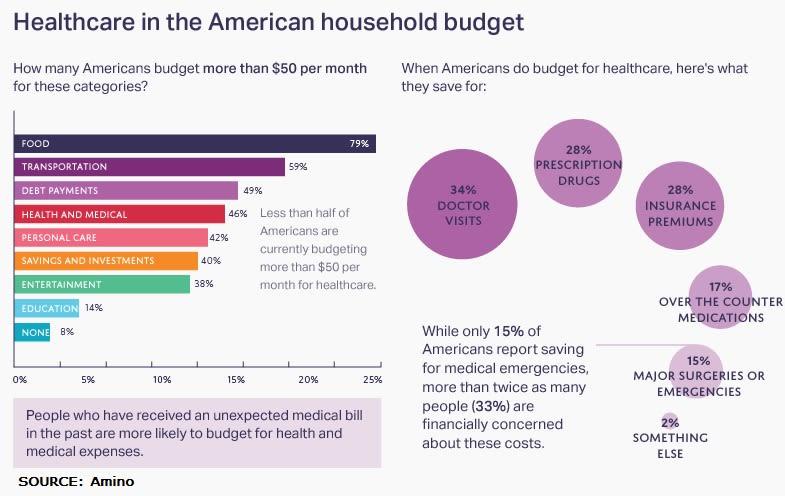 healthcare expenses chart 2 DICKLER 032017 EC