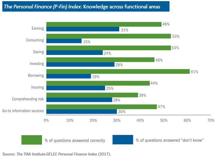 Finlit knowledge gap