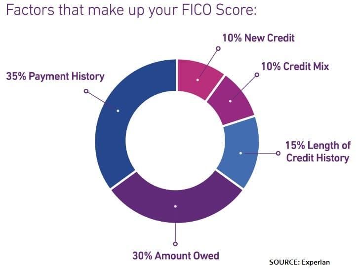 credit score factors DICKLER 032717 EC