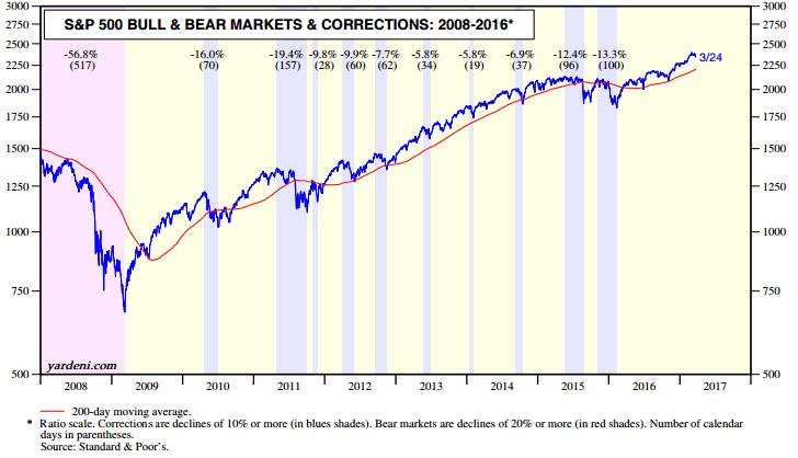 Market corrections chart ANDERSON 170327 EC