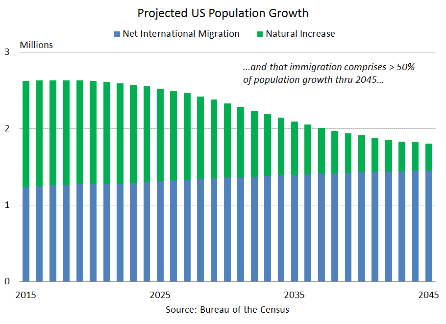Immigration chart 170327 EC