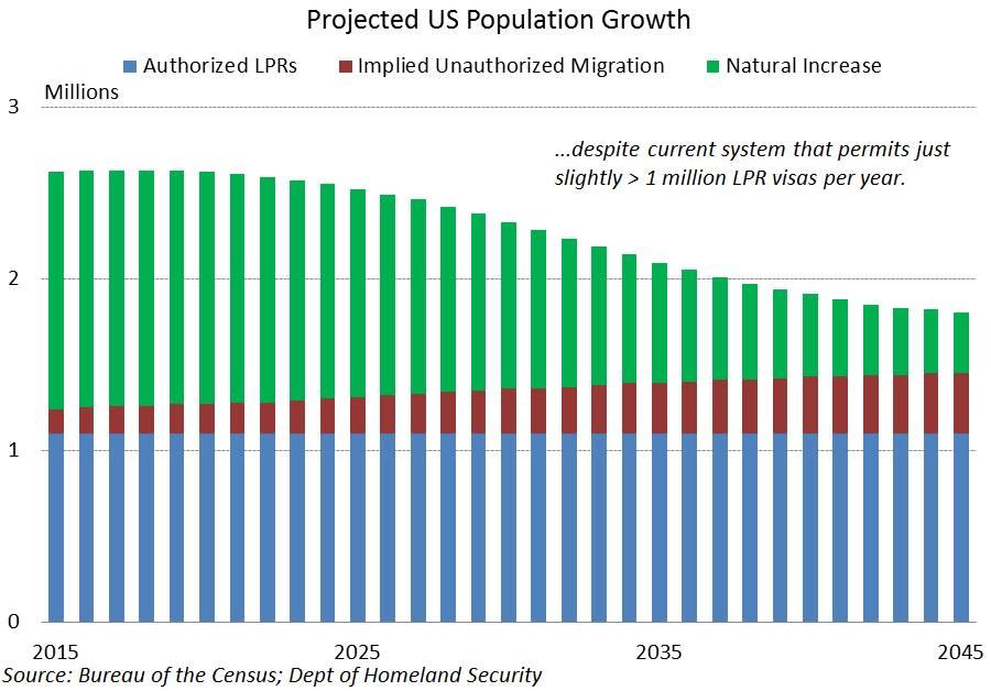 Immigration illegal US pop 170327 EC