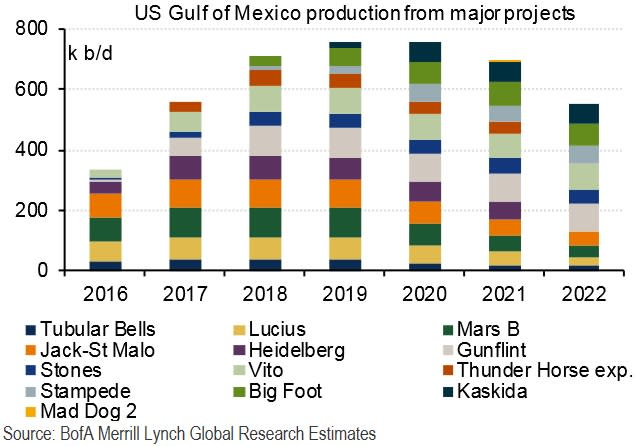 Gulf of Mexico production bofaml 170328 EC