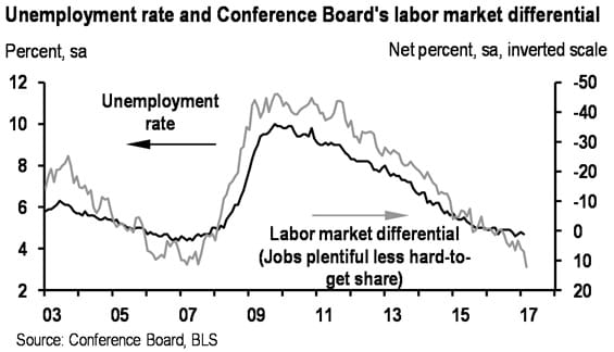Americans haven't been this confident about job market since
