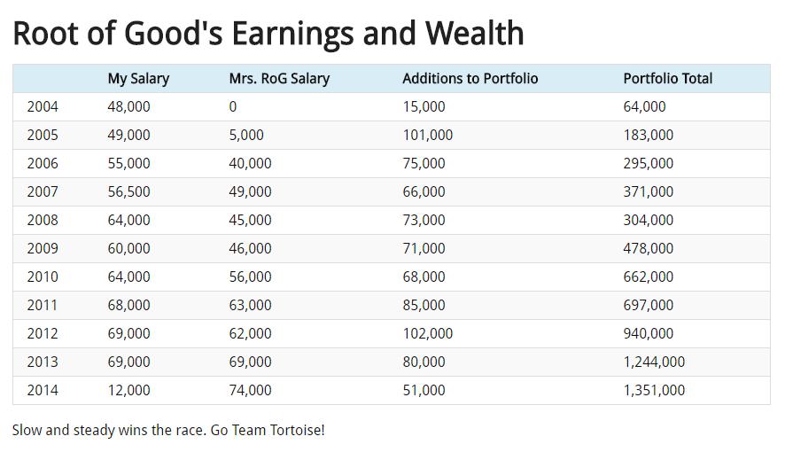 Chart asset: root of good