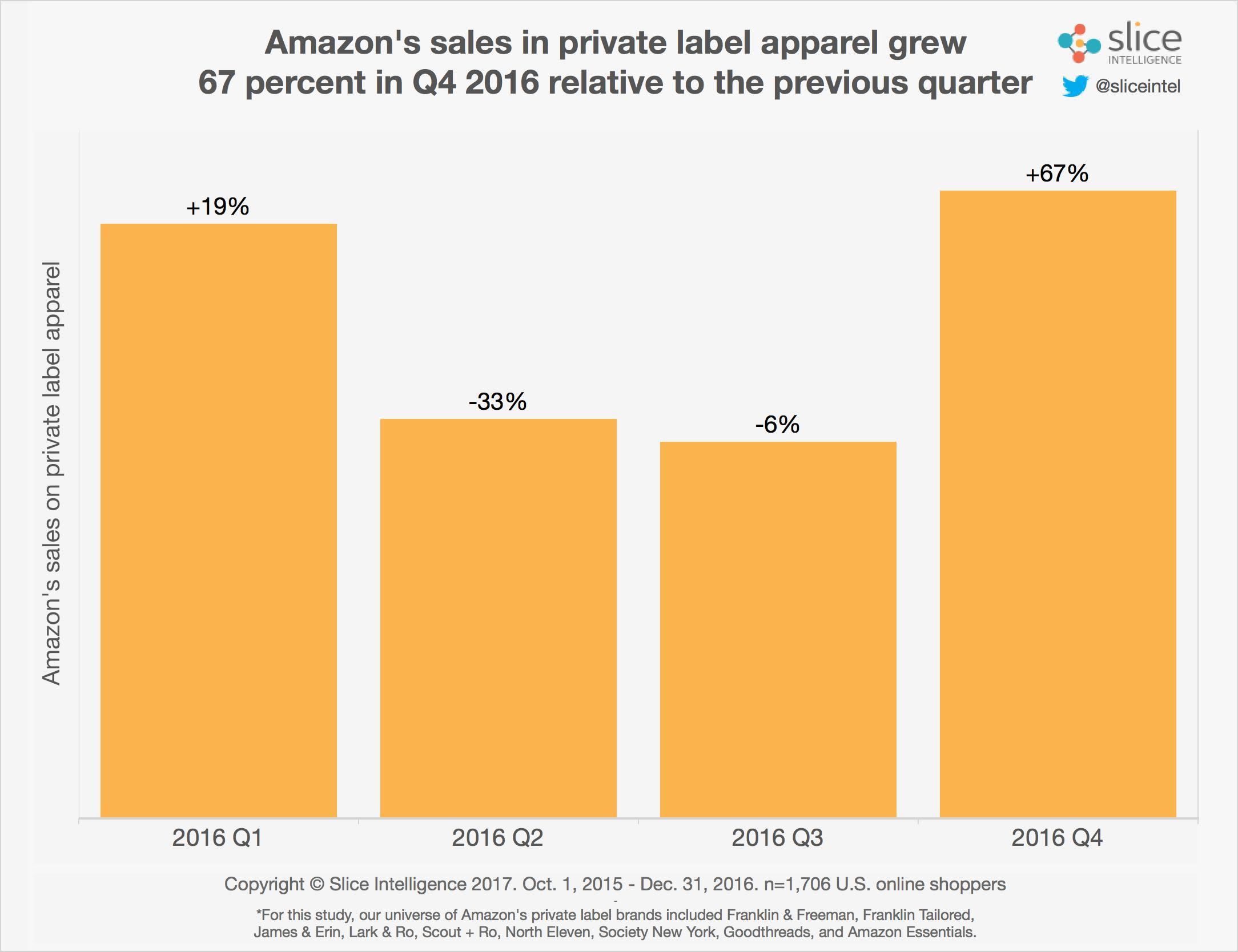 Amazon Sales in privat apparel