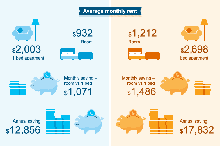 The cost of living breakdown between London and NYC