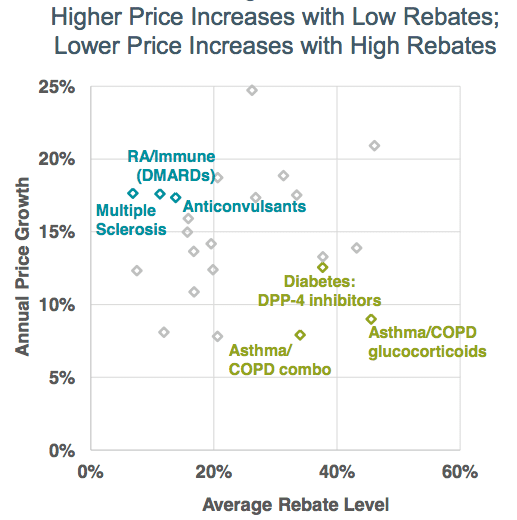 High Price Increases With Low Rebates chart Figure 3.