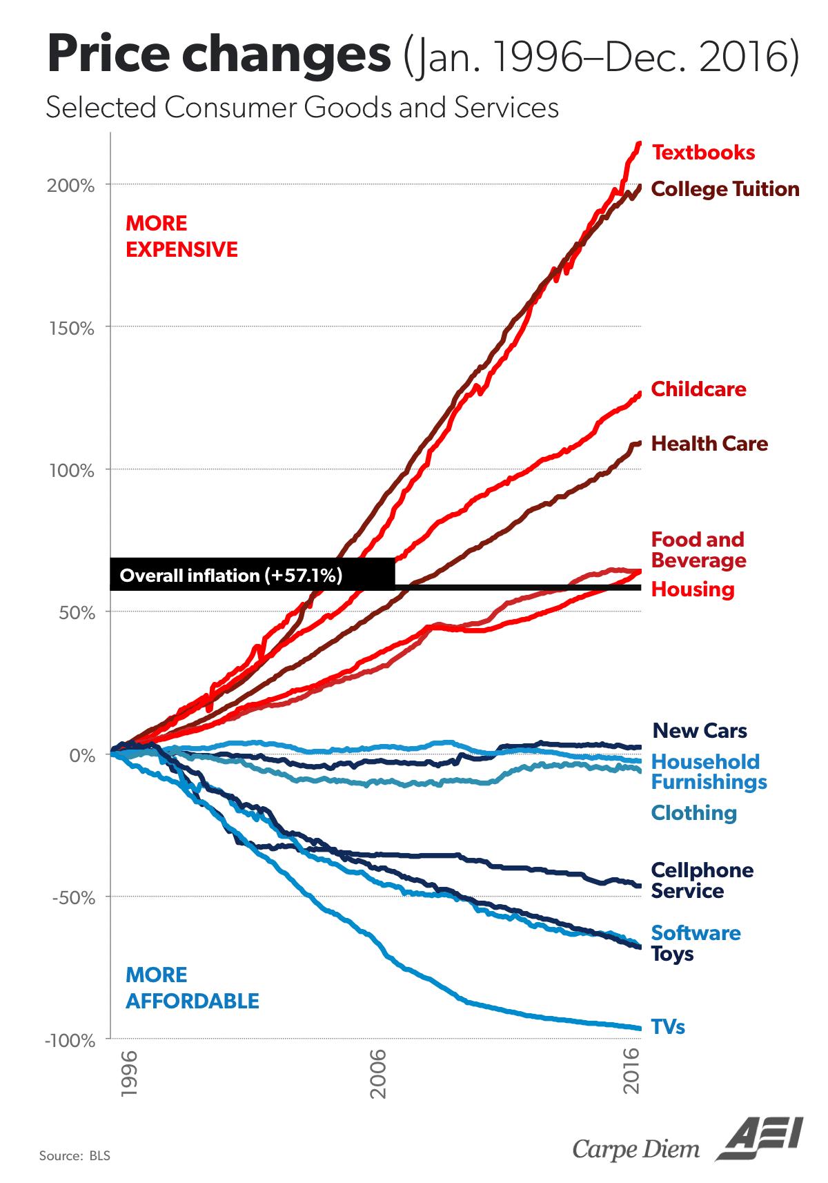 Rising costs 1996-2016 AEI Feb 2017
