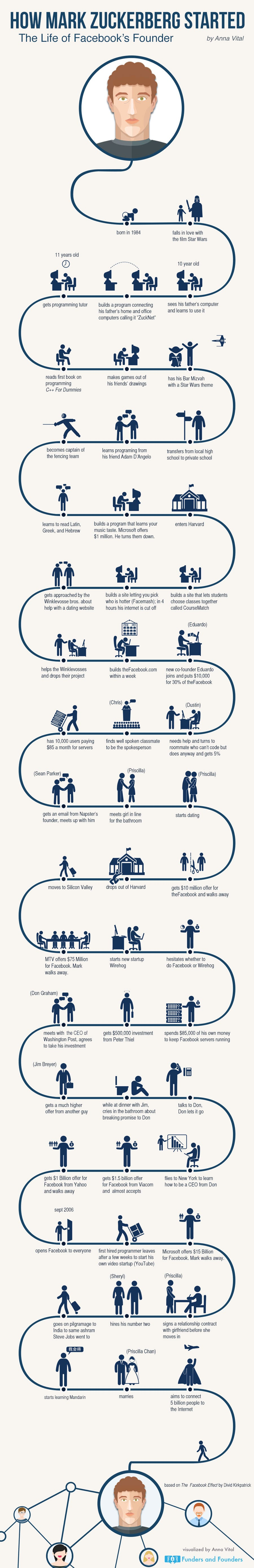 ONE TIME USE Handout: Zuckerberg Infographic