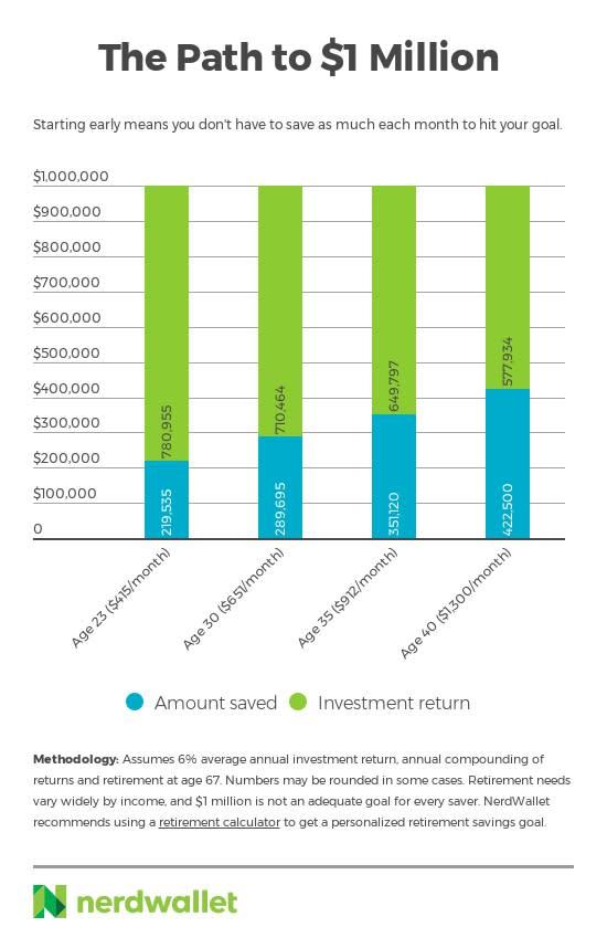 Chart asset: nerdwallet millionaire graph